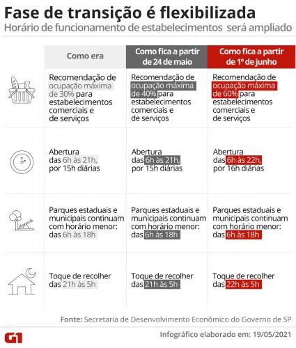 SP AMPLIA CAPACIDADE MÁXIMA DO COMÉRCIO PARA 40%